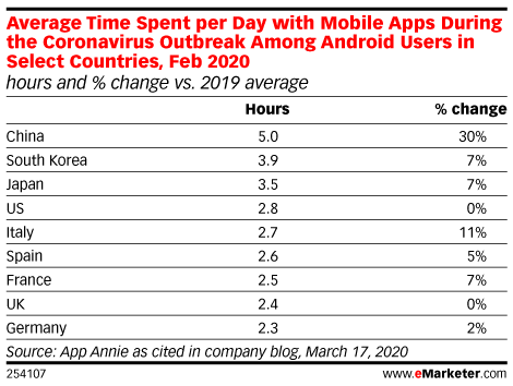 Mobile Advertising Declines Due to COVID-19, Despite Increased Time Spent