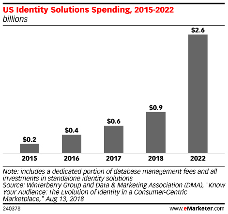 Will the Advertising ID Consortium Solve Marketers' Audience Identity Problems?
