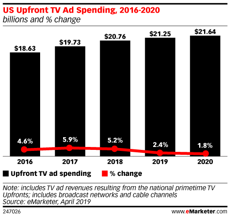 TV Year in Review: Advertising Remains Strong, but Road Ahead Is Murky