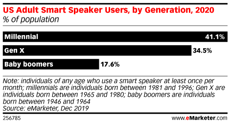 Boomers Are Slower to Adopt New Technologies, but They're Likely to Stick with the Ones They Value