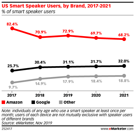 Amazon Maintains Convincing Lead in US Smart Speaker Market