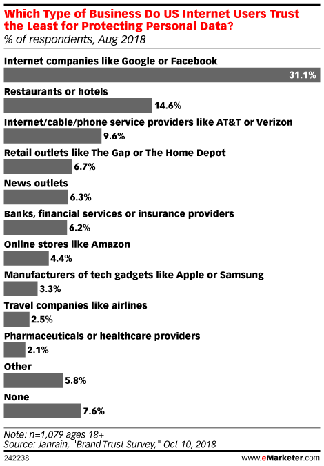 Shoppers Don't Fully Trust Retailers to Protect Personal Data