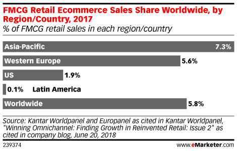 US Is Playing Catch-Up in the Online Consumer Good Sector