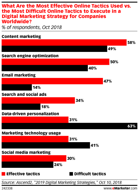 Why Marketers Struggle with Data-Driven Personalization