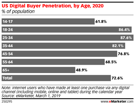 How Digital Usage Fits into Teens' Buying Habits