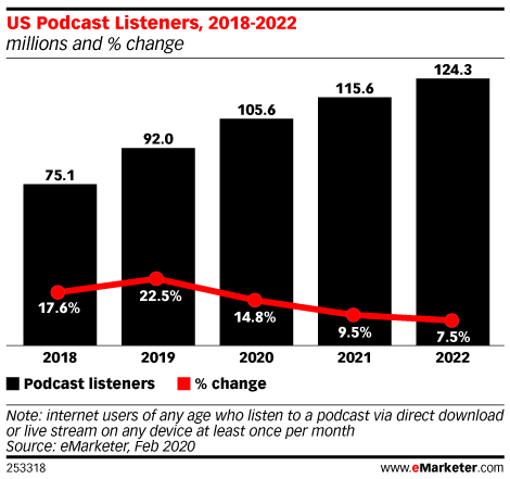 US Podcast Listeners Will Surpass 100 Million This Year