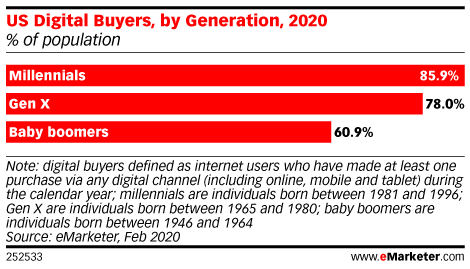 How Digital Are Millennials in Their Shopping?