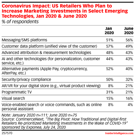 The Pandemic Is Accelerating AR Adoption for Retailers and Entertainers