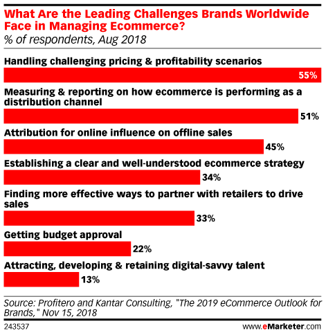 How More Brands Are Reacting to Increased Online Competition