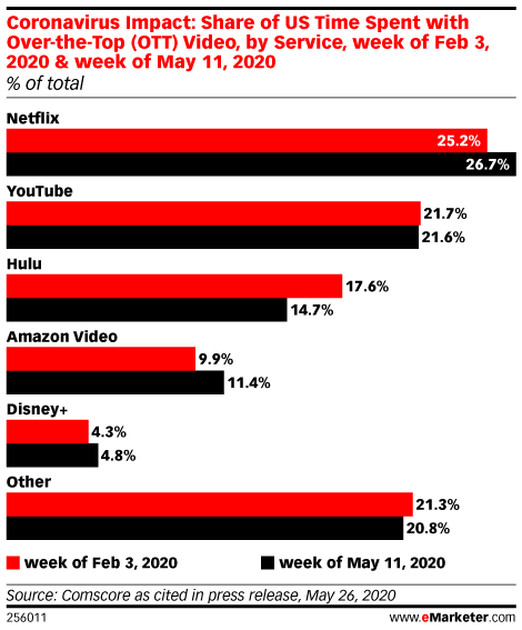 Can Netflix Fight Back Against the Horde of Rivals?