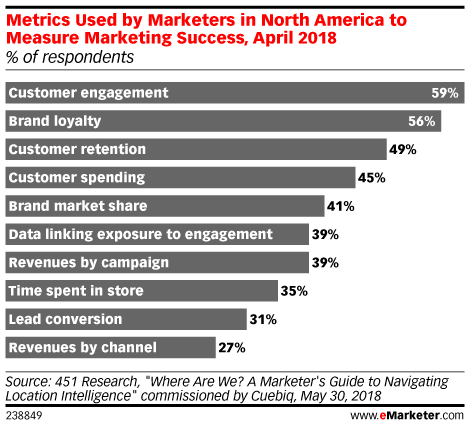 Making Marketing Attribution Work Means Choosing the Right Metrics