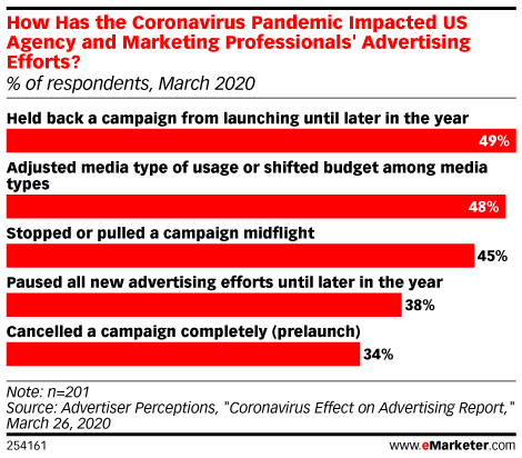 The Ad Platform: How Media Buyers Are Changing Plans Because of COVID-19