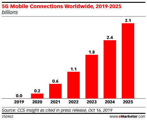 What eMarketer Analysts Expect in 2020 with Yory Wurmser: The Promise of 5G