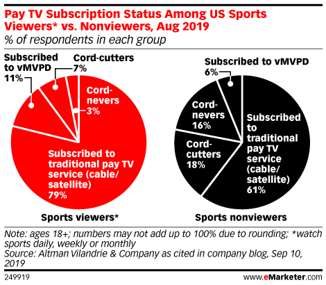 Without Sports, What Happens to Cord-Cutting and TV Ad Dollars?