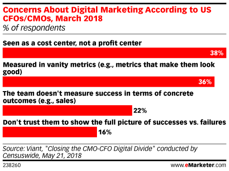 How Are Marketers Successfully Shaking Last-Click Attribution?