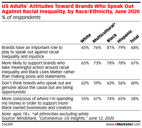 How Social Issues Are Sparking Action Among Brands