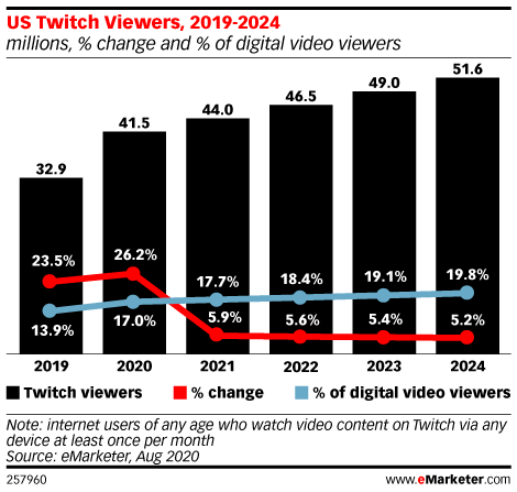 US Twitch Usage Accelerates amid Lockdowns