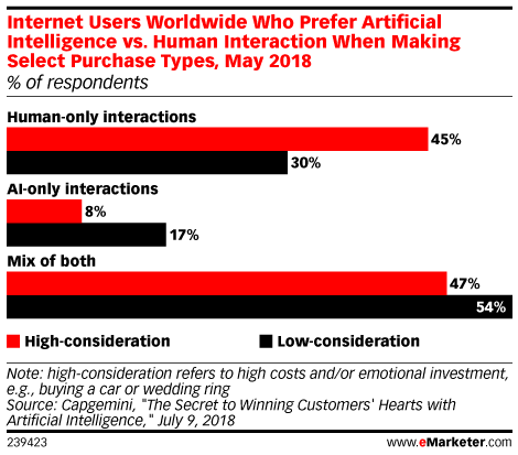 Shoppers Prefer a Mix of Human and AI Assistance