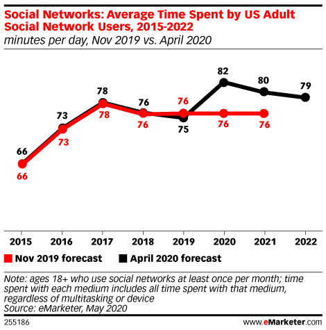 Uptick in US Adults' Social Media Usage Will Likely Normalize Post-Pandemic