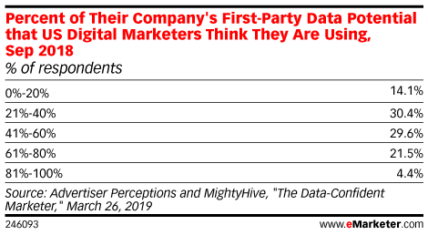 Why Advertisers Struggle To Get the Most Out of Their First-Party Data