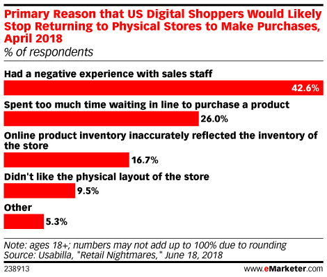 Could Amazon Go Head-to-Head with Convenience Stores and QSRs?