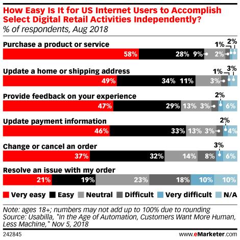 Consumers Still Prefer Humans Over Chatbots
