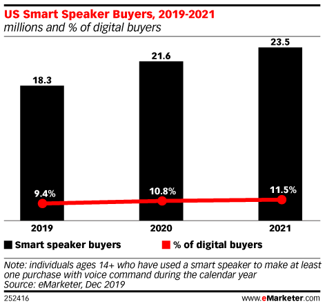 Purchases Via Smart Speakers Are Not Taking Off