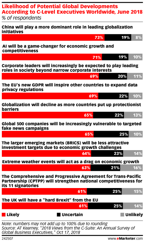 Business Execs Believe More Countries Will Adopt GDPR-Like Laws
