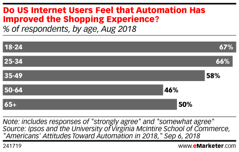 How Consumers Are Acclimating to Automation