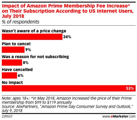 Consumers Still Love Amazon Prime Despite Price Hike