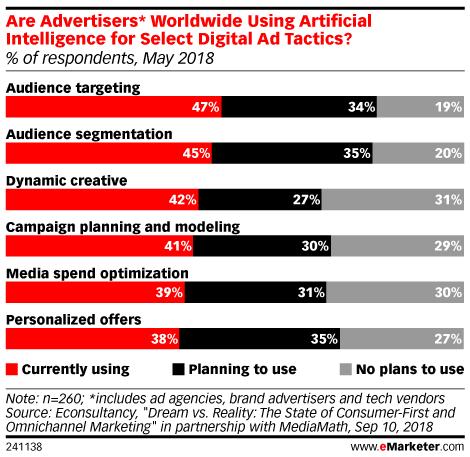 Five Charts: How Marketers Use AI