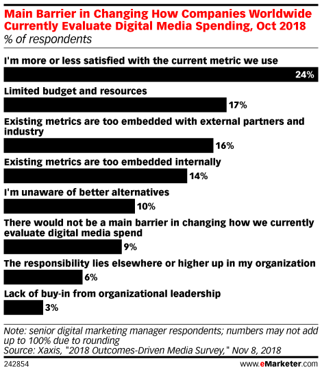 Inertia Prevents Marketers from Re-Evaluating Their Spend