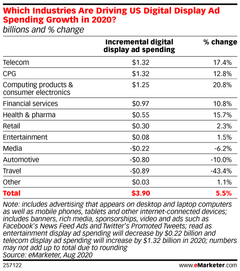 Retailers Won't Increase Digital Display Ad Spend Much This Year, Despite Record Ecommerce Sales
