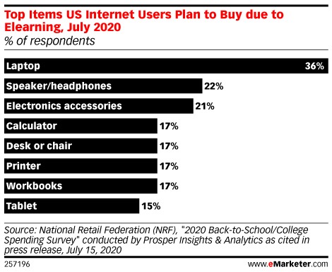 Parents Will Lean on Digital for Back-to-School Shopping, but Many Still Plan to Shop In-Store