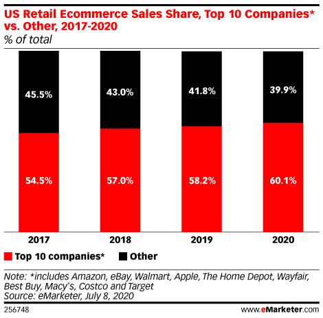 Top 10 Ecommerce Retailers Will Grow Their Market Share to 60.1% in 2020