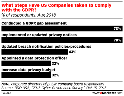 How US Companies Are Becoming GDPR Compliant