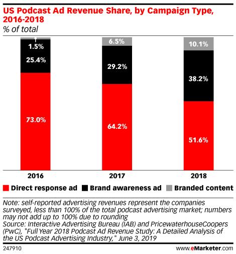 As Digital Audio Advertising Heats Up, D2Cs Pivot to Podcasts