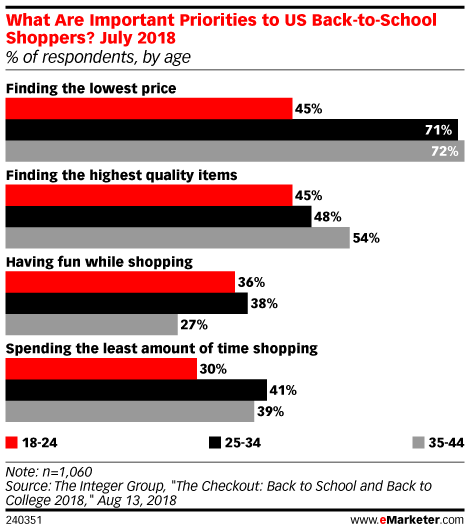 Consumers Look For Savings While Back-to-School Shopping