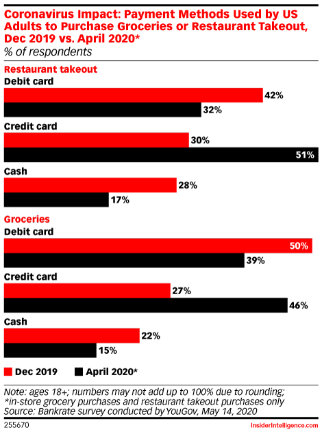 US Credit Card Use Is on the Rise, While Debit Dips During the Pandemic
