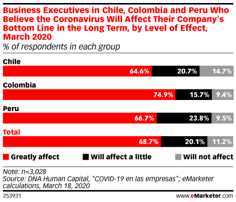 COVID-19's Impact on Businesses and Consumers in Latin America