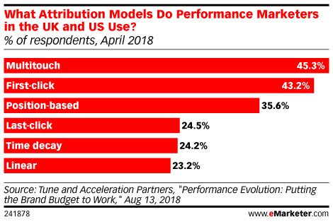 Five Charts: The State of Attribution