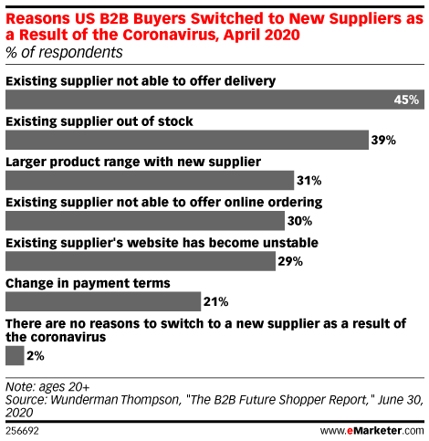 Failure to Offer Delivery Is the Top Reason US B2B Buyers Switched Suppliers amid the Pandemic